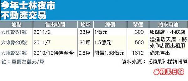 士林夜市不動產交易-201110.jpg