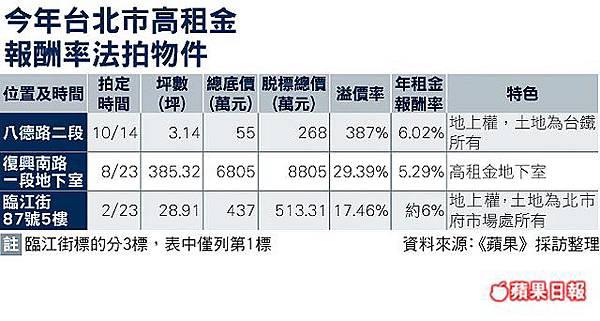 台北市高租金報酬法拍物件-201110.jpg