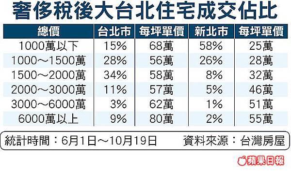 奢侈稅後大台北住宅成交比-201110.jpg