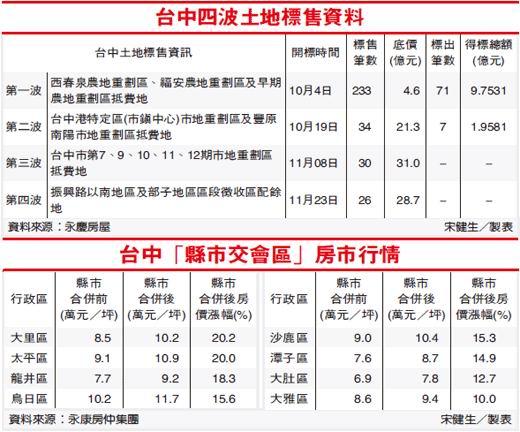 台中四波土地標售資料&縣市交會區行情.jpg