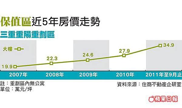 三陽重劃區房價走勢201110.jpg