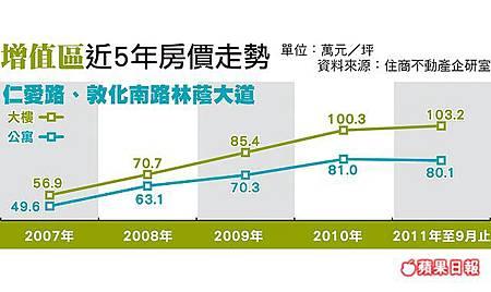 增值區近5年房價走勢-201110.jpg