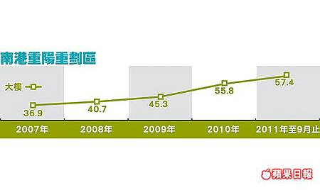 南港重陽重劃區房價走勢201110.jpg