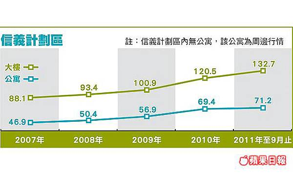 信義計劃區房價走勢201110.jpg
