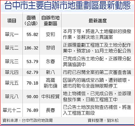 台中市主要自辦重劃最新動態201110.JPG