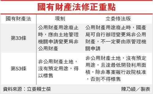 國有財產法修正重點-201110.jpg