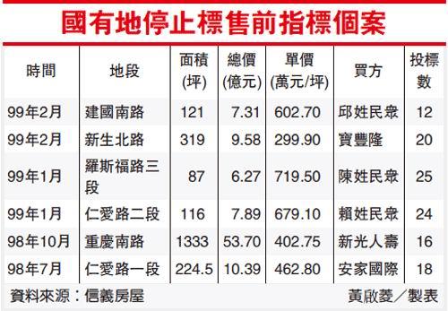 台北市國有地停售前指標個案.jpg
