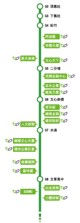 捷運綠線站點與商辦-01