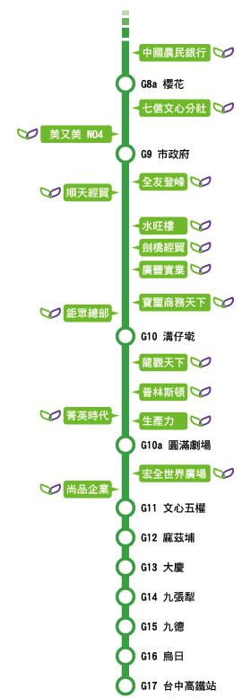 捷運綠線站點與商辦-02