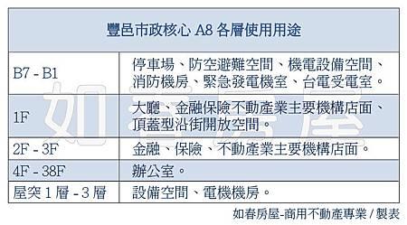 豐邑市政核心-各層使用用途表