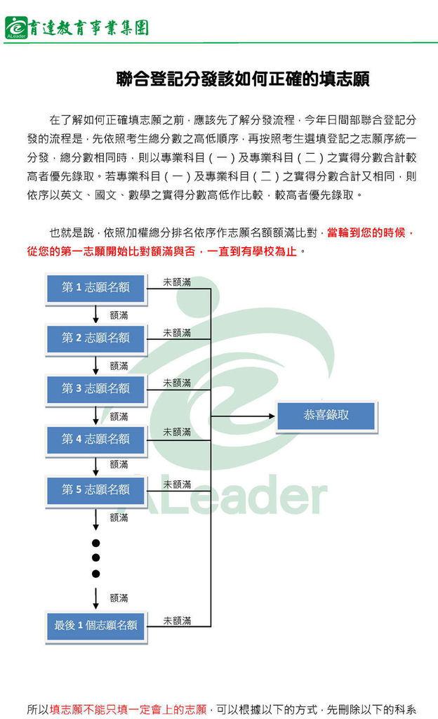 聯合登記分發志願填寫建議1