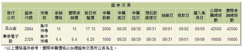 股票公開申購名單-0825.bmp