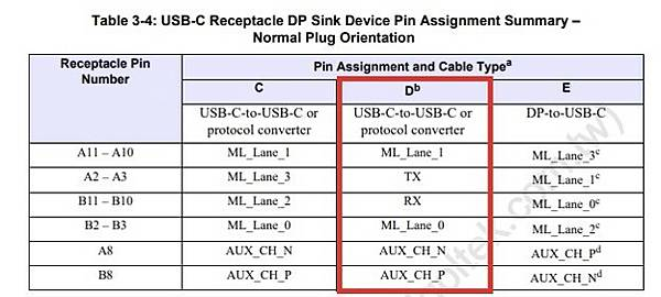 UFP_D Type-C Receptacle Pin Assignments.jpg
