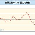 BDI 價格走勢圖-20090528-20110112.png