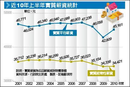 自由時報-近10年上半年實質薪資統計.jpg