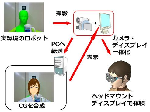 ロボットへの仮想キャラクタ映像合成システムの開発