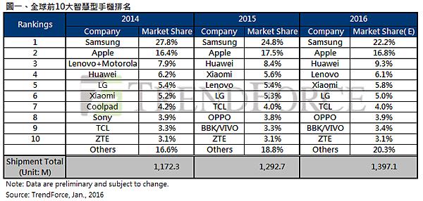 在世界前10大智慧型手機市場中 OPPO市佔率排名第8