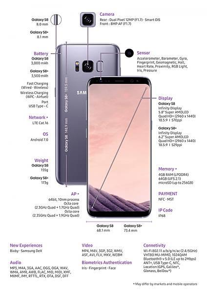 Samsung Galaxy S8與S8+規格