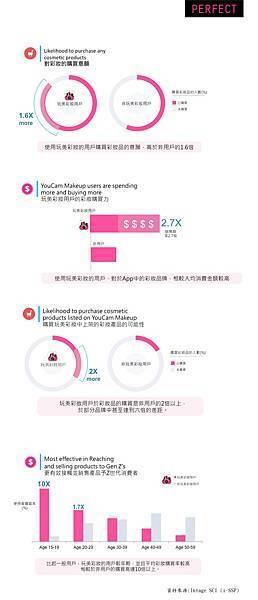 玩美移動發表全球第一份AR彩妝消費者購物行為調查