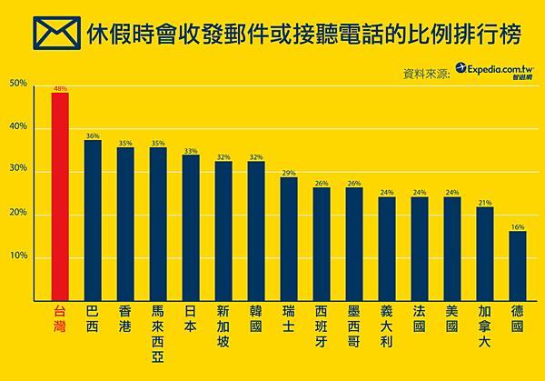 03-假期處理公事比例排行榜-Final