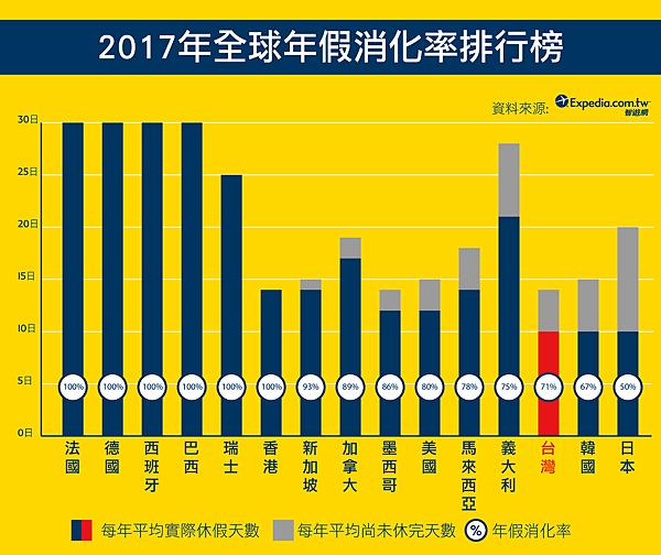 01-2017年年假消化率排行榜-Final