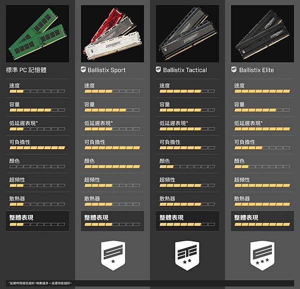 Ballistix針對遊戲推出三種效能等級遊戲記憶體,分別是Ballistix Sport、Tactical與Elite,滿足玩家好、更好、最好的不同偏好。