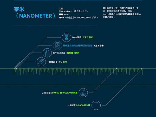 奈米是十億分之一公尺,如果一顆彈珠的直徑代表一奈米,那麼地球的直徑大約有一公尺。