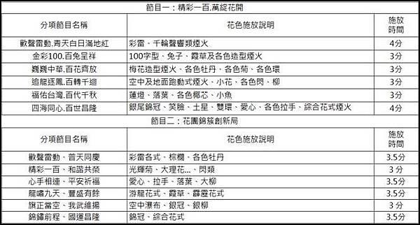 彰化最繽紛 民國100年彰化國慶煙火 - 施放節目表
