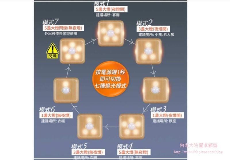 3C LIFE-安全家系列智能夜視燈 18.jpg