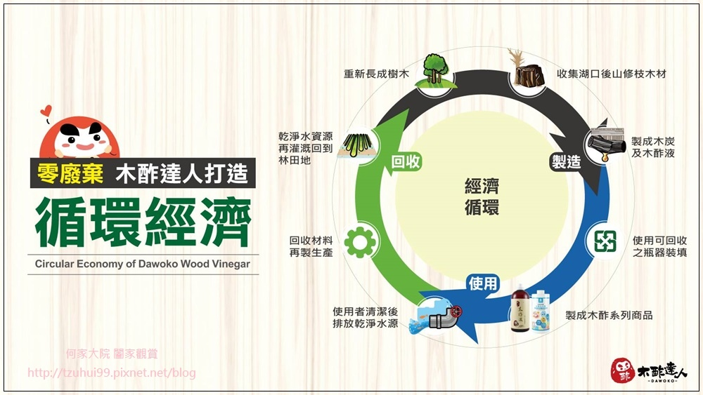 木酢達人循環經濟