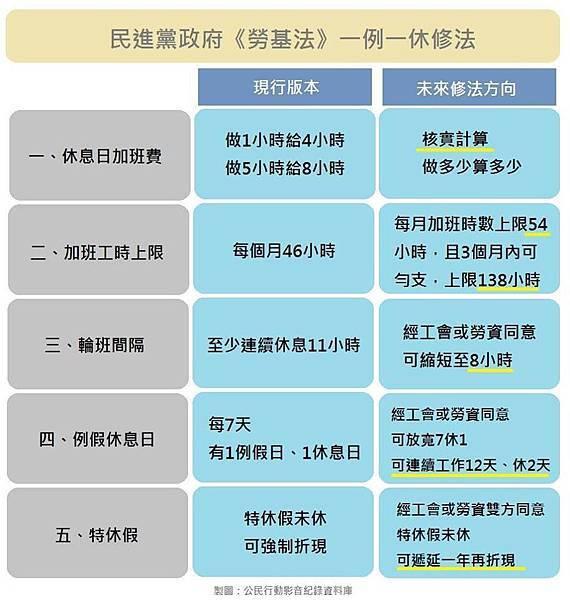 勞基法修法5大方向.jpg