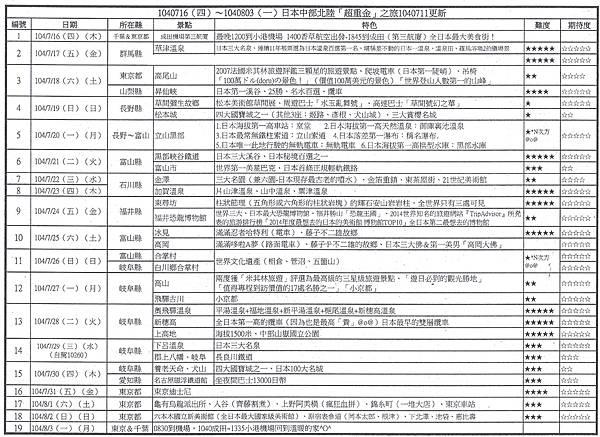 #1040716(四)~1040803(一)日本中部北陸「超重金」之旅總行程1040711更新#