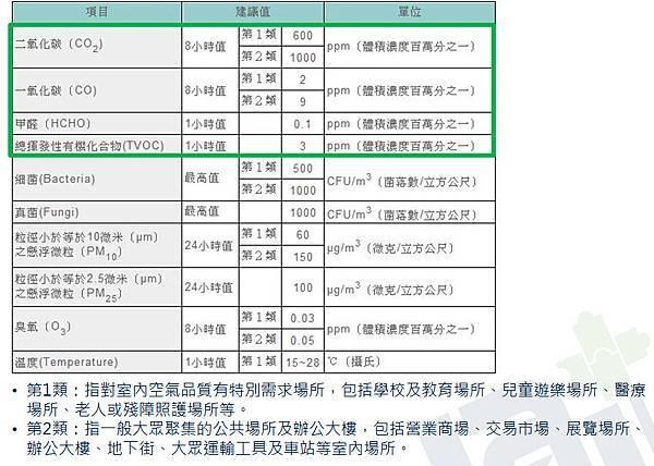 室內空氣品質法法規