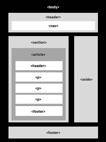 典型的HTML5網頁語義架構.jpg
