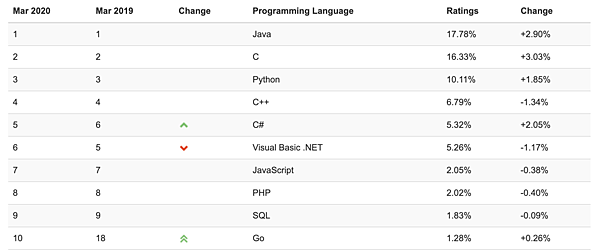 champion-language-Java-in-TIOBE.jpg