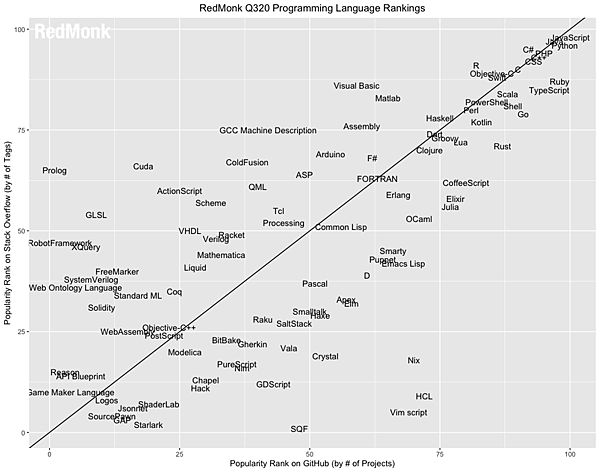 RedMonk-language-rank-3rd-2020.jpg
