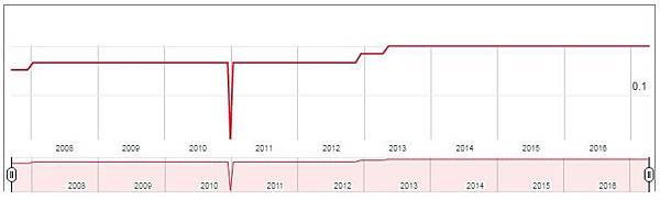 GOF - dividend.jpg