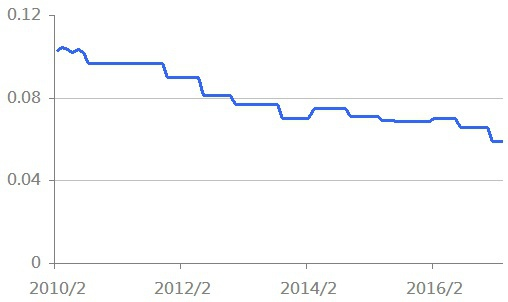 dividend - 2009 聯博歐.jpg