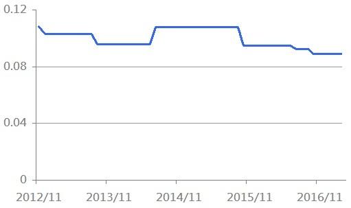 dividend - 2012 聯博紐.jpg