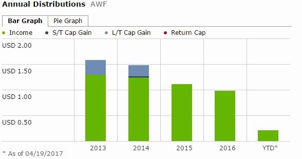 AWF - dividend.jpg