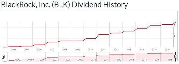 dividend -BLK.jpg