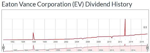 dividend - EV.jpg