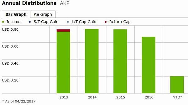 dividend AKP.jpg