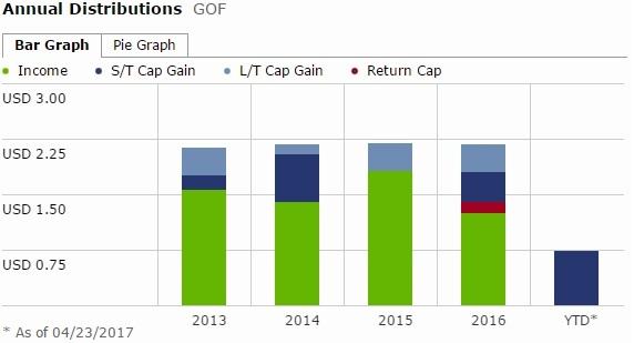 GOF -dividend.jpg