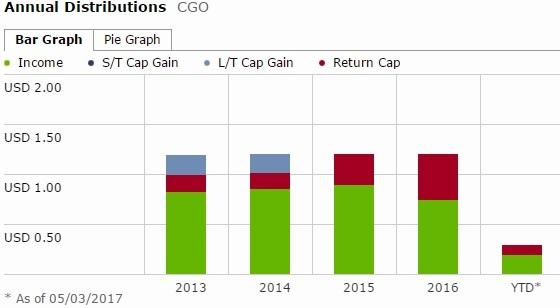 CGO - dividend 2.jpg