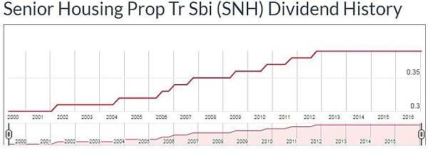 SNHNL - SNH dividend.jpg