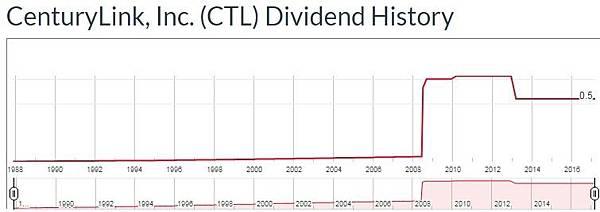 CTL - dividend.jpg