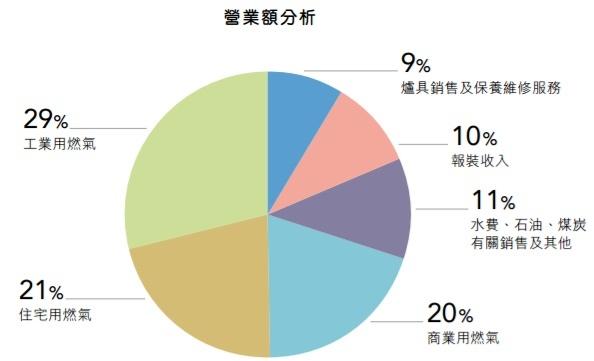 0003 - 營業額分布圓餅圖.jpg