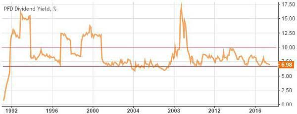 PFD - dividend history.jpg