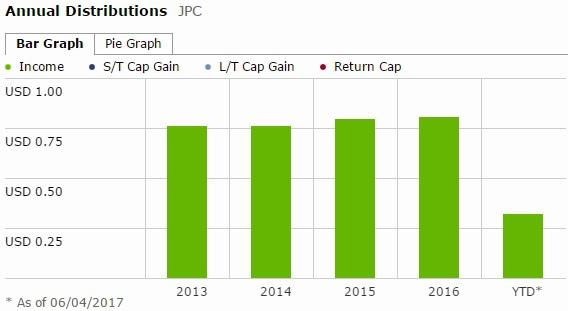 JPC - dividend 2.jpg